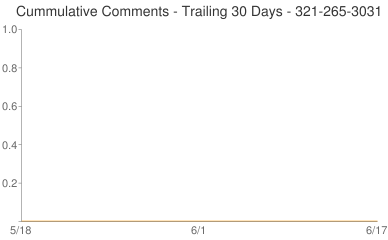 Cummulative Comments 321-265-3031