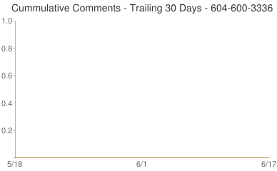 Cummulative Comments 604-600-3336