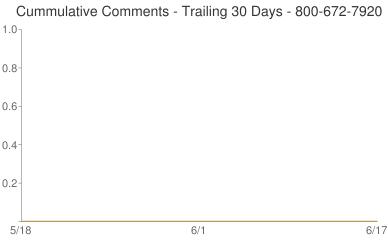 Cummulative Comments 800-672-7920