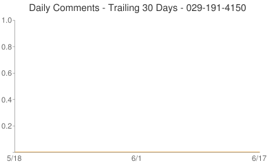Daily Comments 029-191-4150