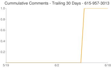 Cummulative Comments 615-957-3013