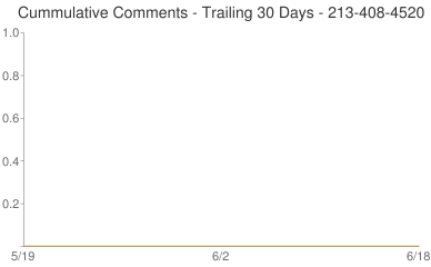 Cummulative Comments 213-408-4520