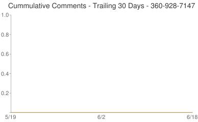Cummulative Comments 360-928-7147