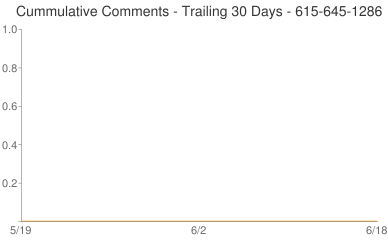 Cummulative Comments 615-645-1286