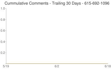 Cummulative Comments 615-692-1096