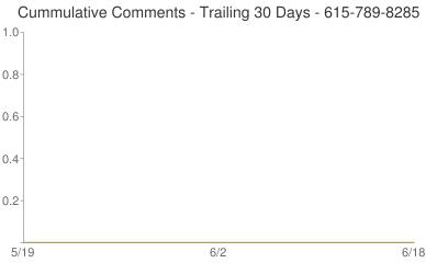 Cummulative Comments 615-789-8285