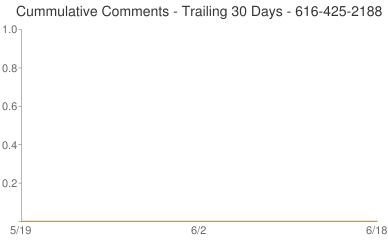 Cummulative Comments 616-425-2188