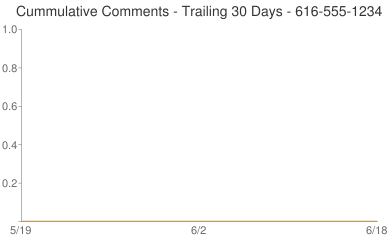 Cummulative Comments 616-555-1234