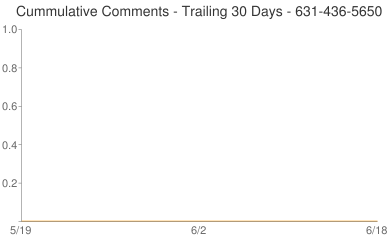 Cummulative Comments 631-436-5650