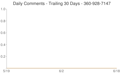 Daily Comments 360-928-7147