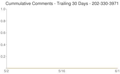Cummulative Comments 202-330-3971