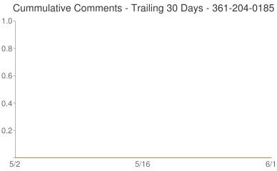 Cummulative Comments 361-204-0185