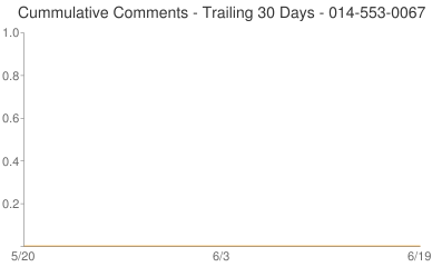 Cummulative Comments 014-553-0067