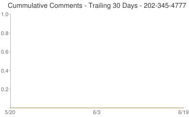 Cummulative Comments 202-345-4777