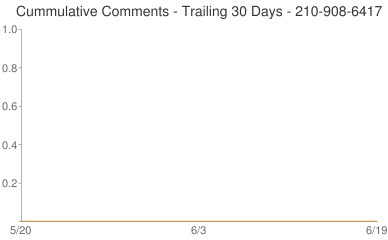 Cummulative Comments 210-908-6417