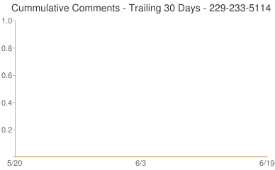 Cummulative Comments 229-233-5114