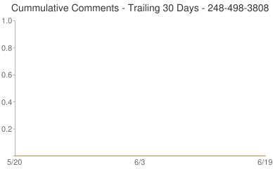 Cummulative Comments 248-498-3808