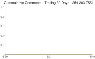 Cummulative Comments 254-203-7551