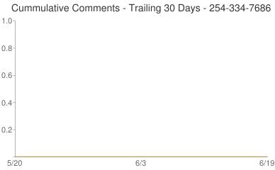 Cummulative Comments 254-334-7686