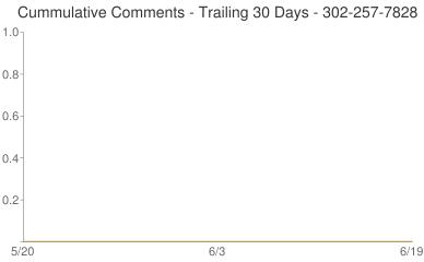 Cummulative Comments 302-257-7828