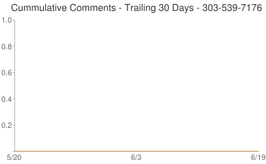 Cummulative Comments 303-539-7176