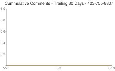 Cummulative Comments 403-755-8807