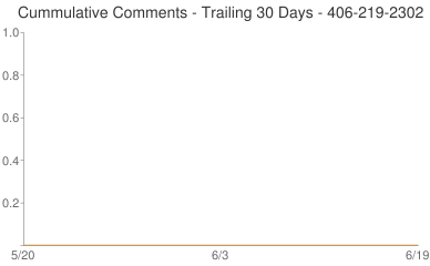 Cummulative Comments 406-219-2302