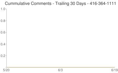 Cummulative Comments 416-364-1111