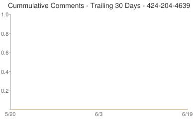 Cummulative Comments 424-204-4639