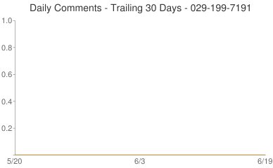 Daily Comments 029-199-7191