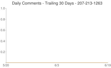 Daily Comments 207-213-1263