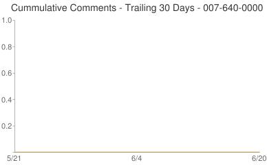 Cummulative Comments 007-640-0000