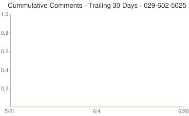 Cummulative Comments 029-602-5025