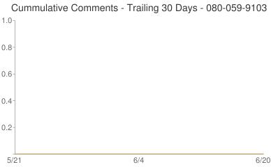 Cummulative Comments 080-059-9103