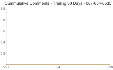 Cummulative Comments 087-654-6535