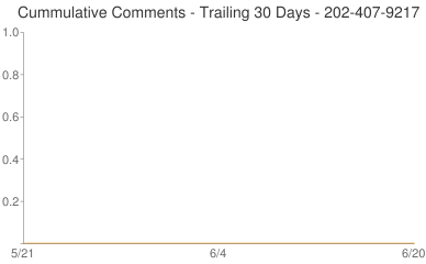 Cummulative Comments 202-407-9217