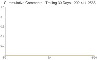 Cummulative Comments 202-411-2568