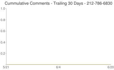 Cummulative Comments 212-786-6830