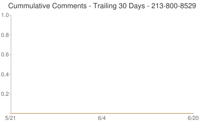 Cummulative Comments 213-800-8529