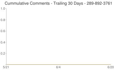 Cummulative Comments 289-892-3761