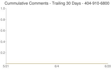 Cummulative Comments 404-910-6800