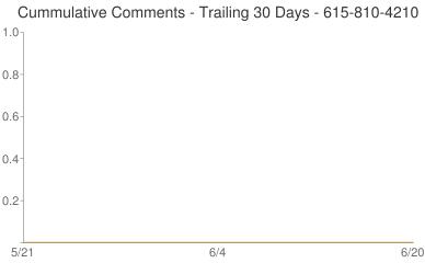 Cummulative Comments 615-810-4210