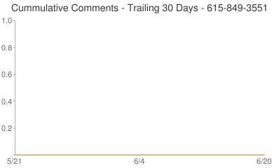 Cummulative Comments 615-849-3551