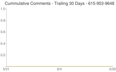 Cummulative Comments 615-953-9648