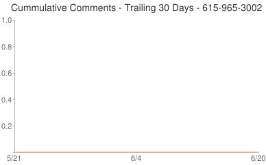 Cummulative Comments 615-965-3002