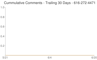 Cummulative Comments 616-272-4471