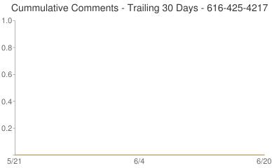 Cummulative Comments 616-425-4217