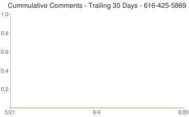 Cummulative Comments 616-425-5869