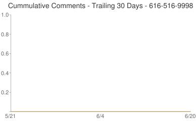 Cummulative Comments 616-516-9998