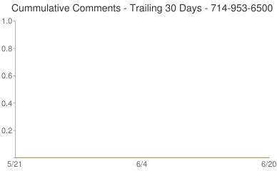 Cummulative Comments 714-953-6500
